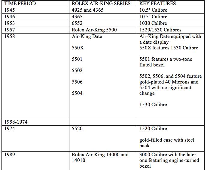 Evolution of Rolex Air-King