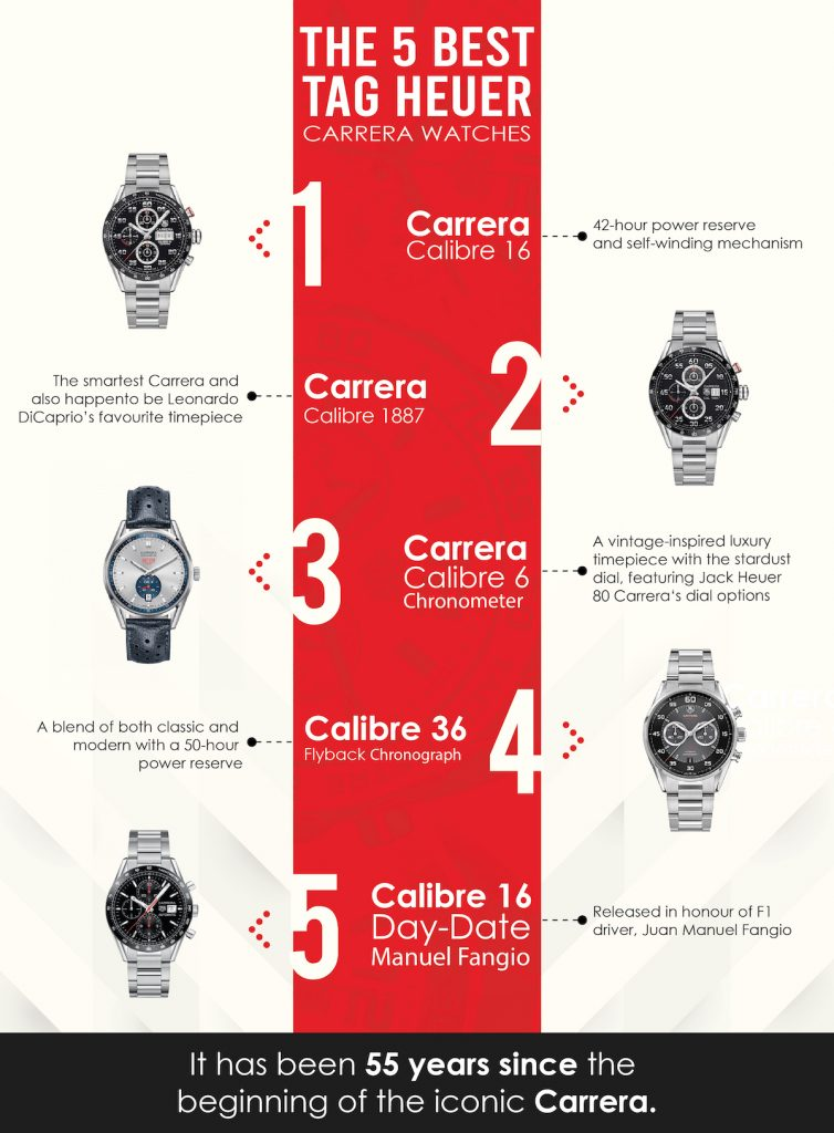 Tag Heuer Carerraa, Tag Heuer Watches, Top 5