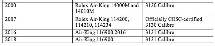 Rolex Air-king Evolution