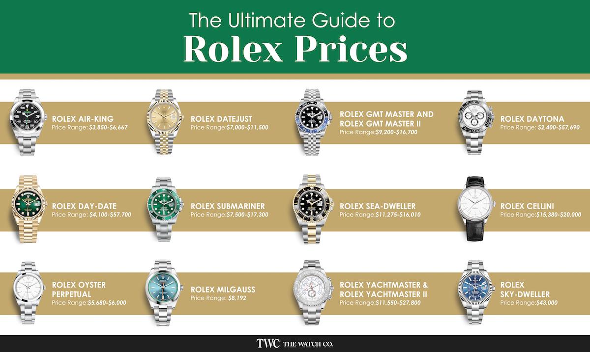 Rolex Watches, Rolex, Rolex Prices