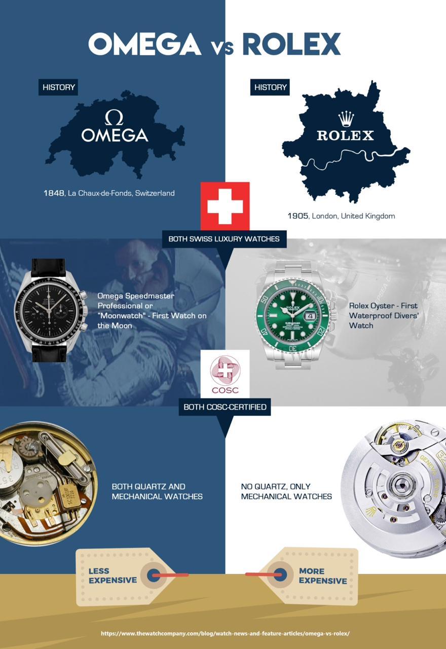 Omega vs Rolex At a Glance