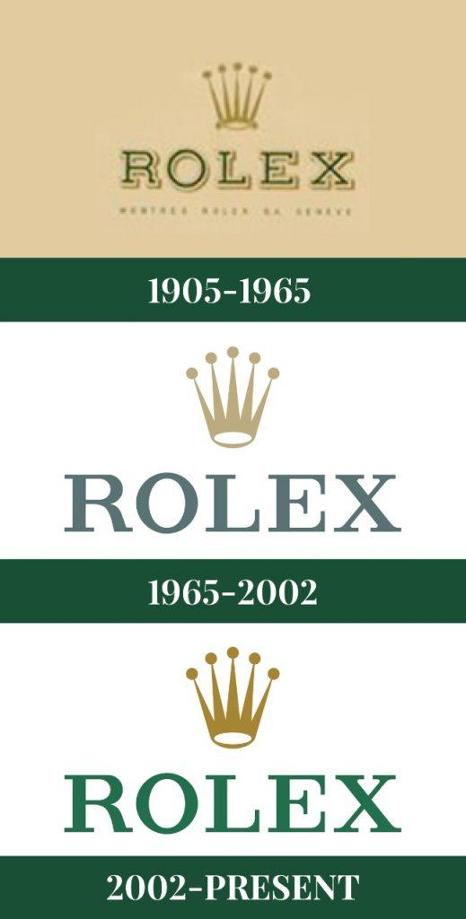 Evolution of the Rolex Logo