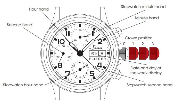 Anatomy of Sinn 356 Pilot Watch